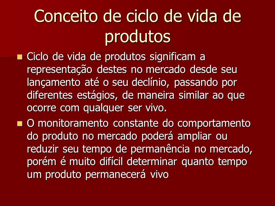 Conceito de ciclo de vida de produtos