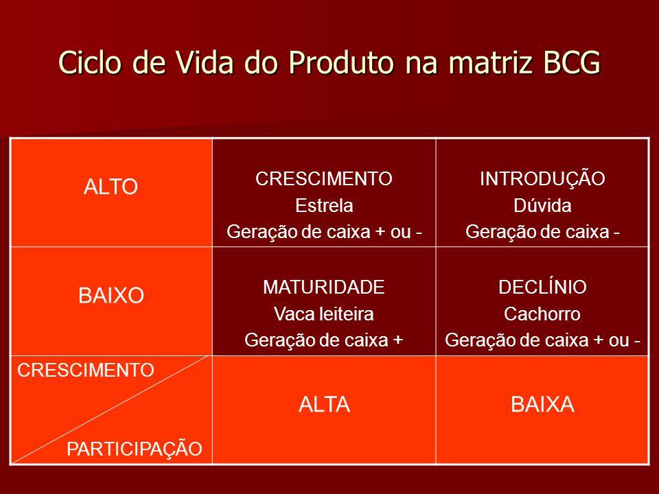 Ciclo de Vida do Produto na matriz BCG