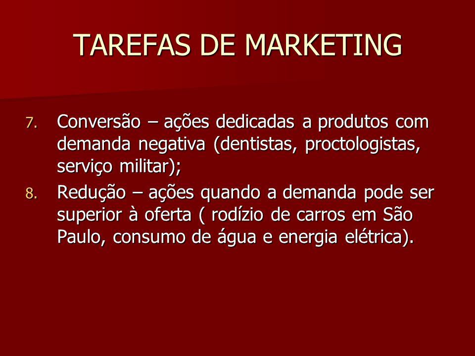 TAREFAS DE MARKETING Conversão – ações dedicadas a produtos com demanda negativa (dentistas, proctologistas, serviço militar);