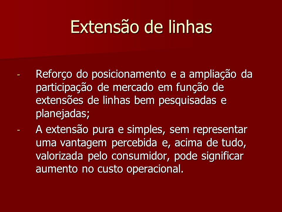 Extensão de linhas Reforço do posicionamento e a ampliação da participação de mercado em função de extensões de linhas bem pesquisadas e planejadas;