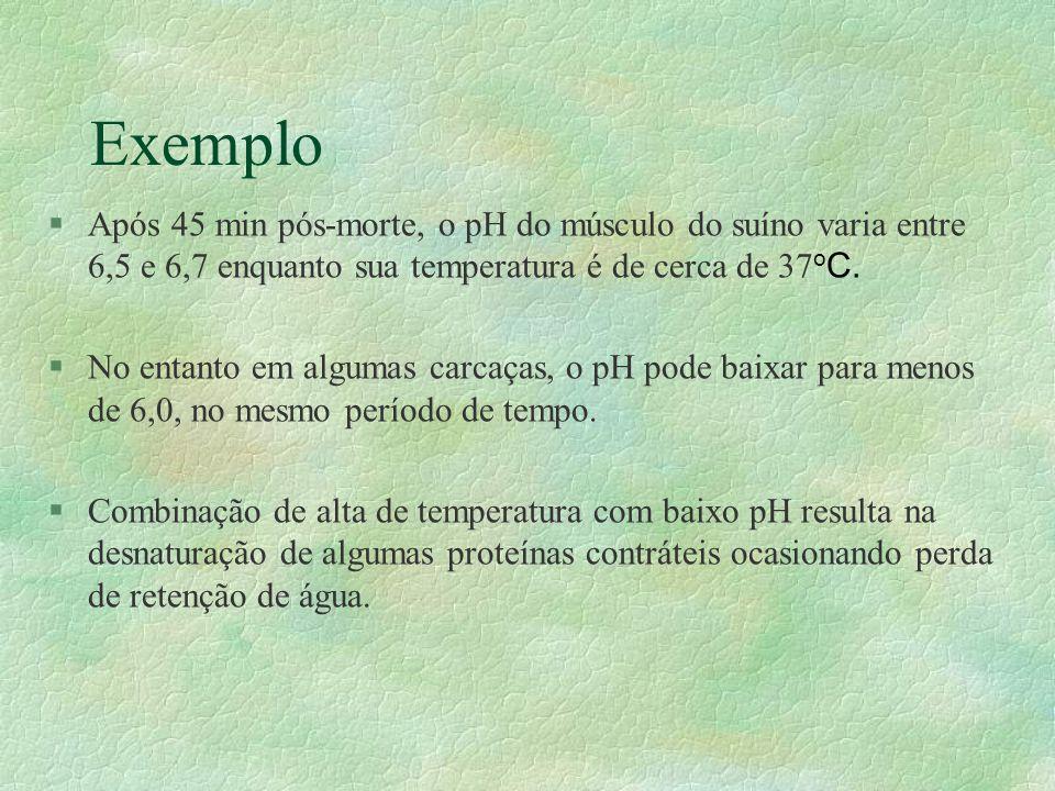 Exemplo Após 45 min pós-morte, o pH do músculo do suíno varia entre 6,5 e 6,7 enquanto sua temperatura é de cerca de 37oC.