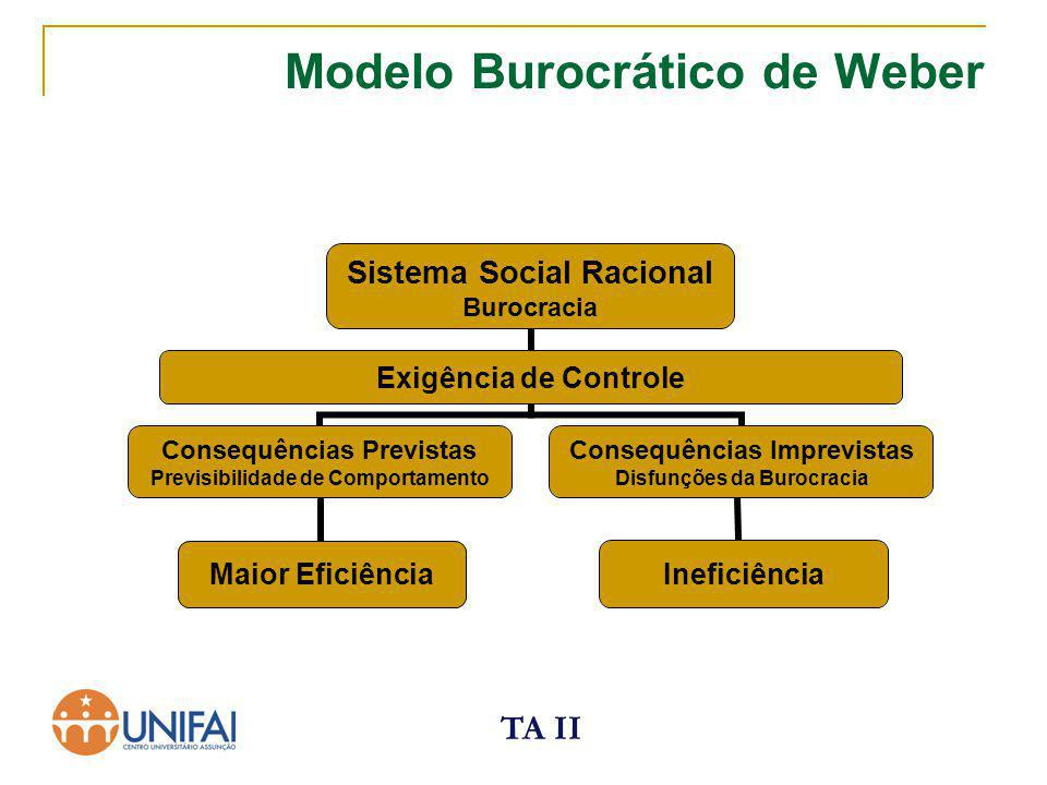 Modelo Burocrático de Weber