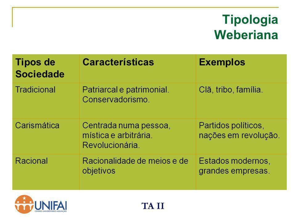 Tipologia Weberiana Tipos de Sociedade Características Exemplos TA II