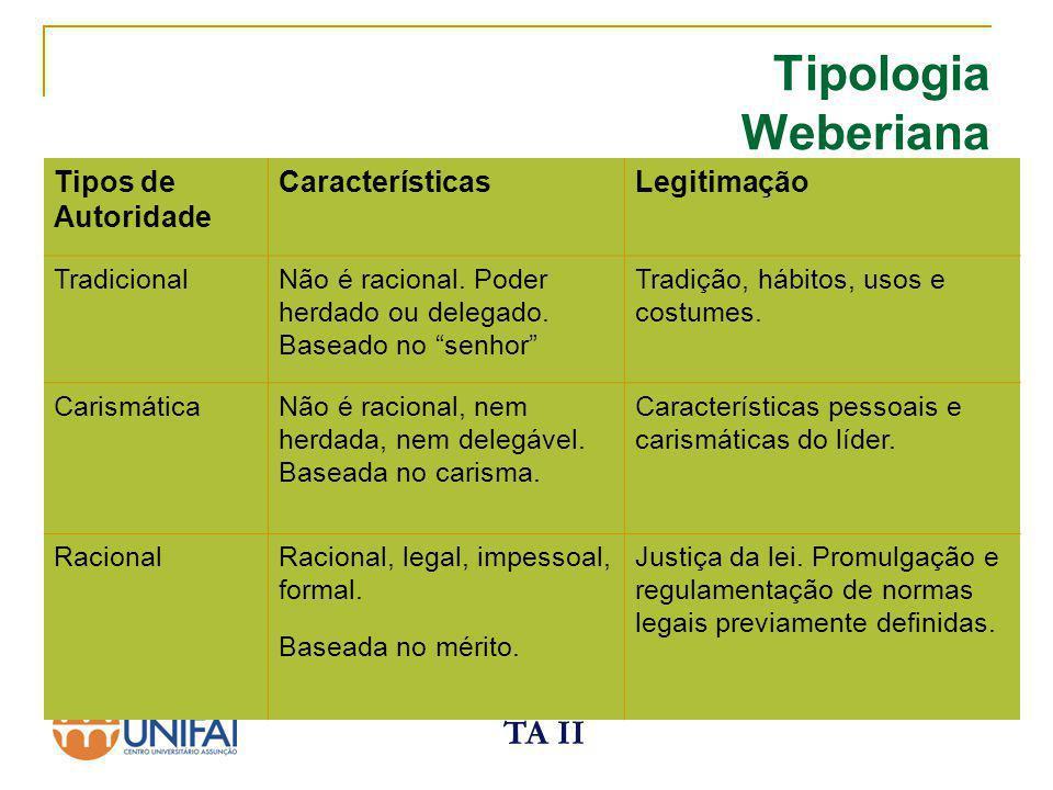 Tipologia Weberiana TA II Tipos de Autoridade Características