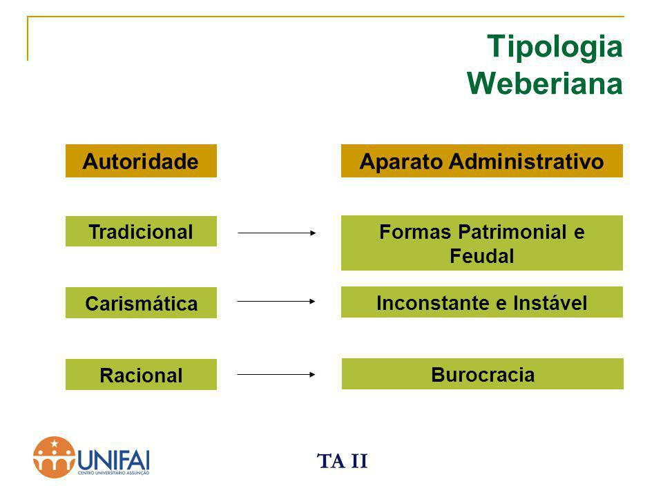 Tipologia Weberiana Autoridade Aparato Administrativo TA II