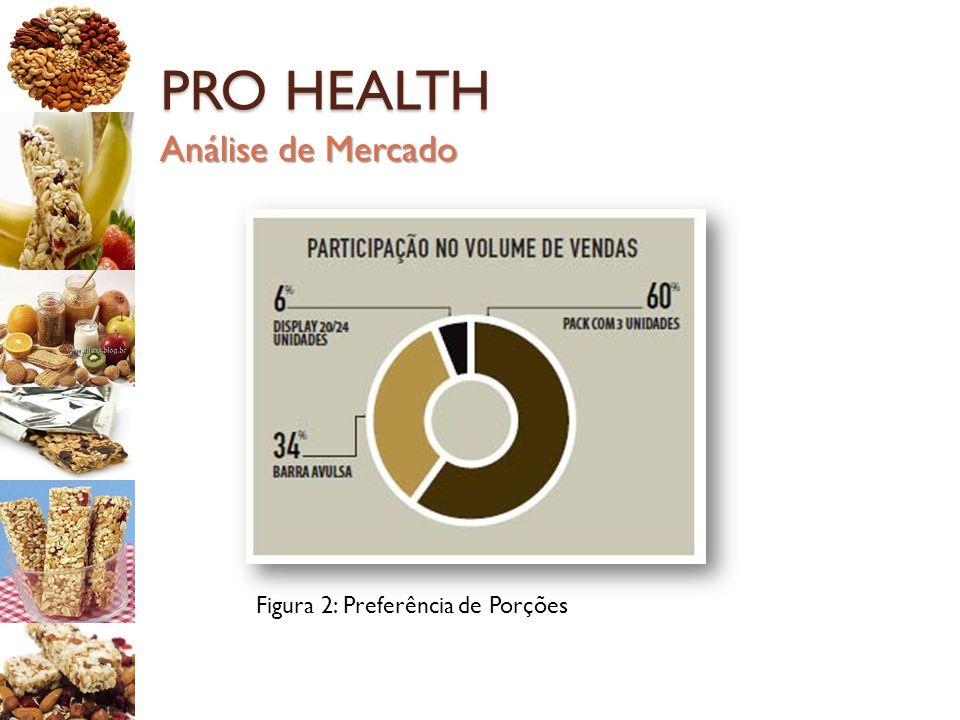 PRO HEALTH Análise de Mercado Figura 2: Preferência de Porções