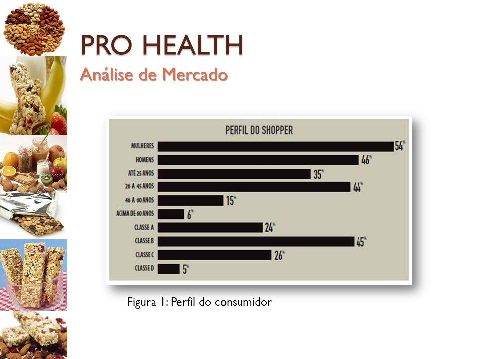 PRO HEALTH Análise de Mercado Figura 1: Perfil do consumidor