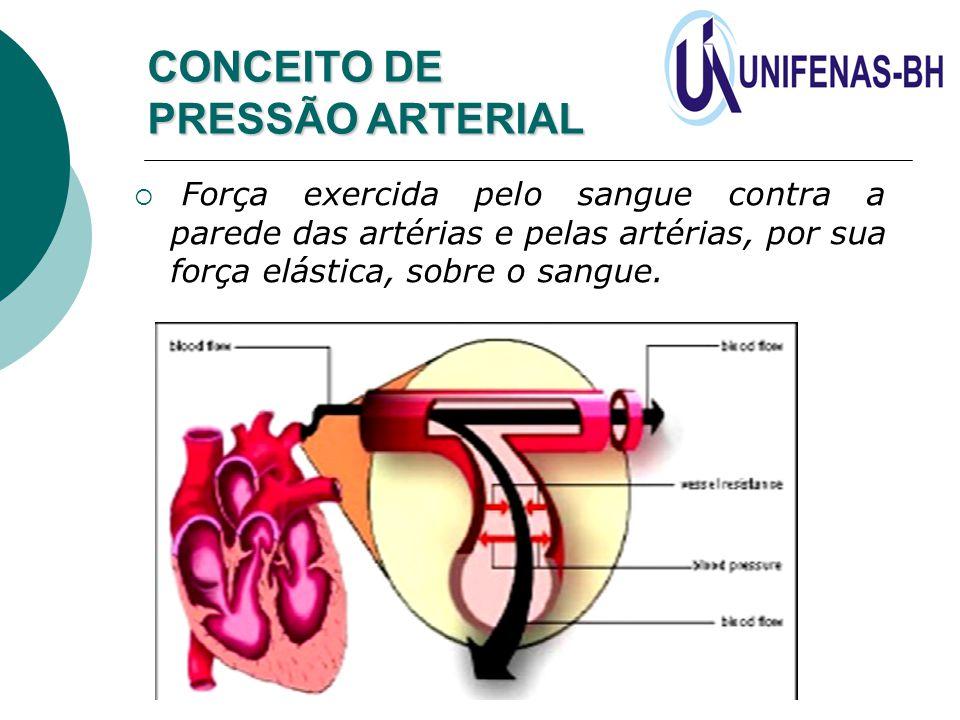 CONCEITO DE PRESSÃO ARTERIAL