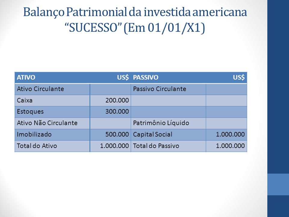 Balanço Patrimonial da investida americana SUCESSO (Em 01/01/X1)