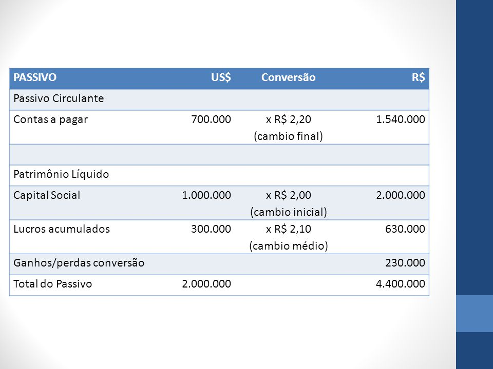 PASSIVO US$ Conversão. R$ Passivo Circulante. Contas a pagar. 700.000. x R$ 2,20. (cambio final)