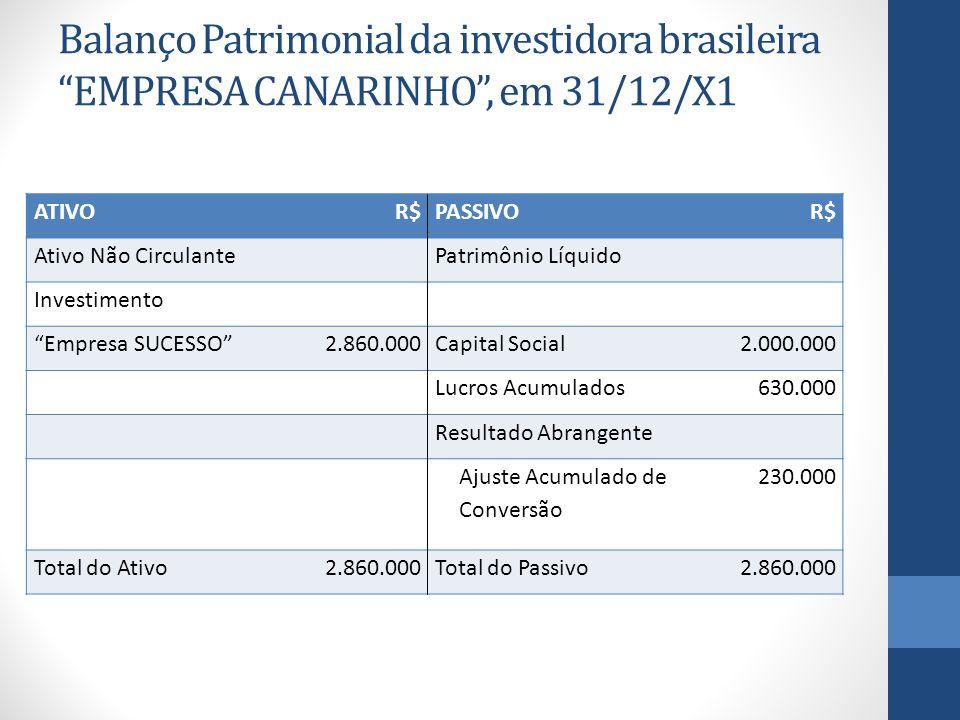 Balanço Patrimonial da investidora brasileira EMPRESA CANARINHO , em 31/12/X1