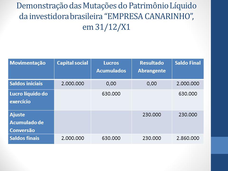 Demonstração das Mutações do Patrimônio Líquido da investidora brasileira EMPRESA CANARINHO , em 31/12/X1
