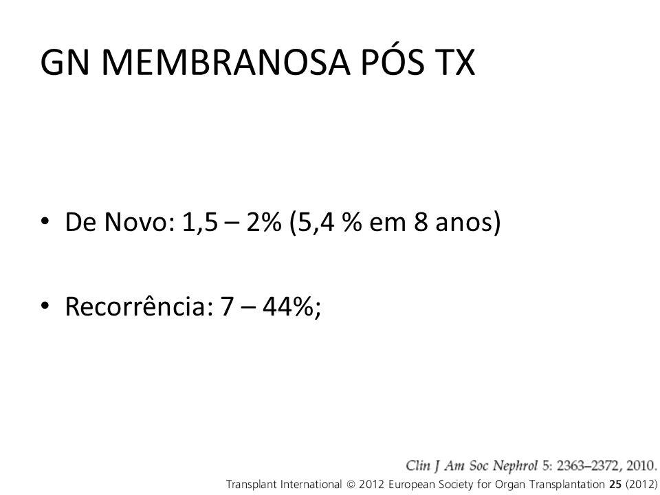 GN MEMBRANOSA PÓS TX De Novo: 1,5 – 2% (5,4 % em 8 anos)
