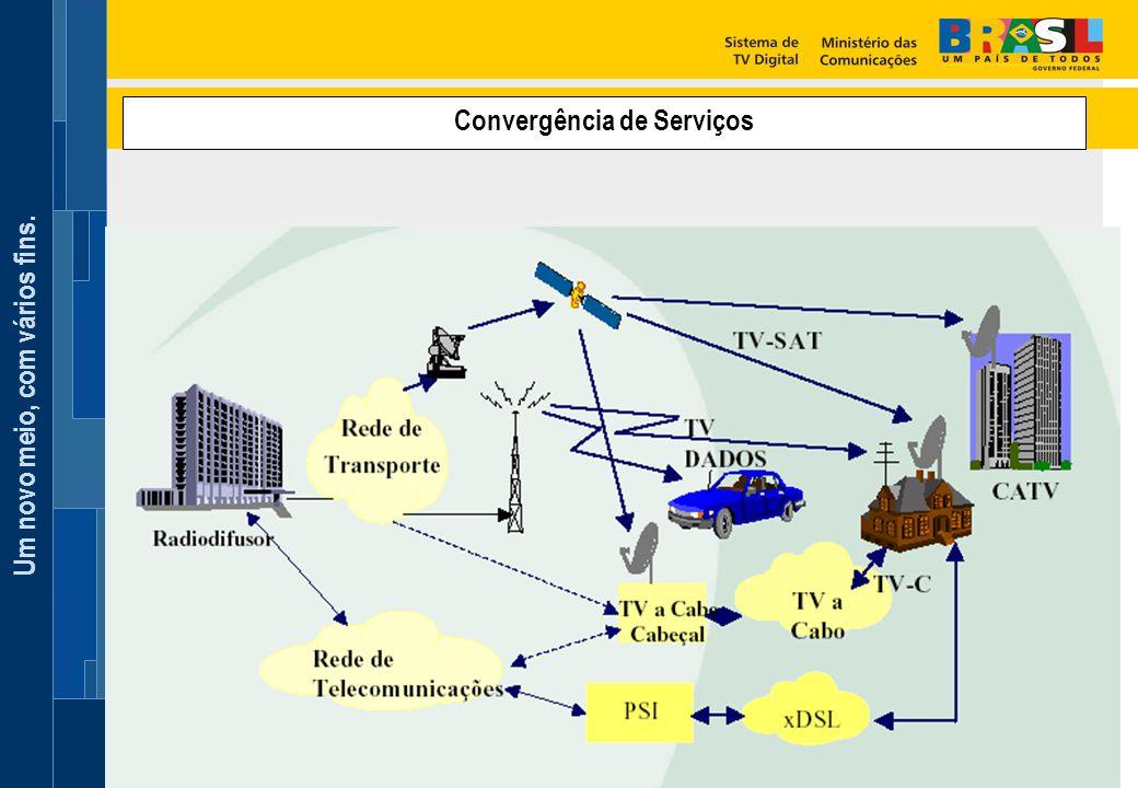 Convergência de Serviços