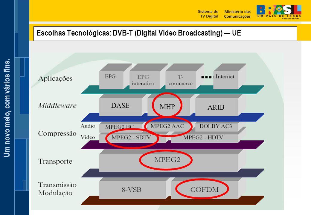 Escolhas Tecnológicas: DVB-T (Digital Video Broadcasting) — UE