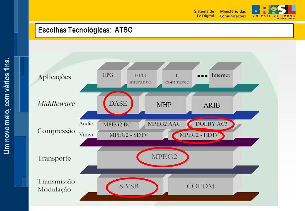 Escolhas Tecnológicas: ATSC