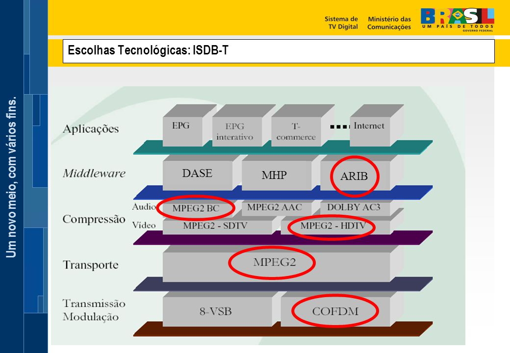 Escolhas Tecnológicas: ISDB-T