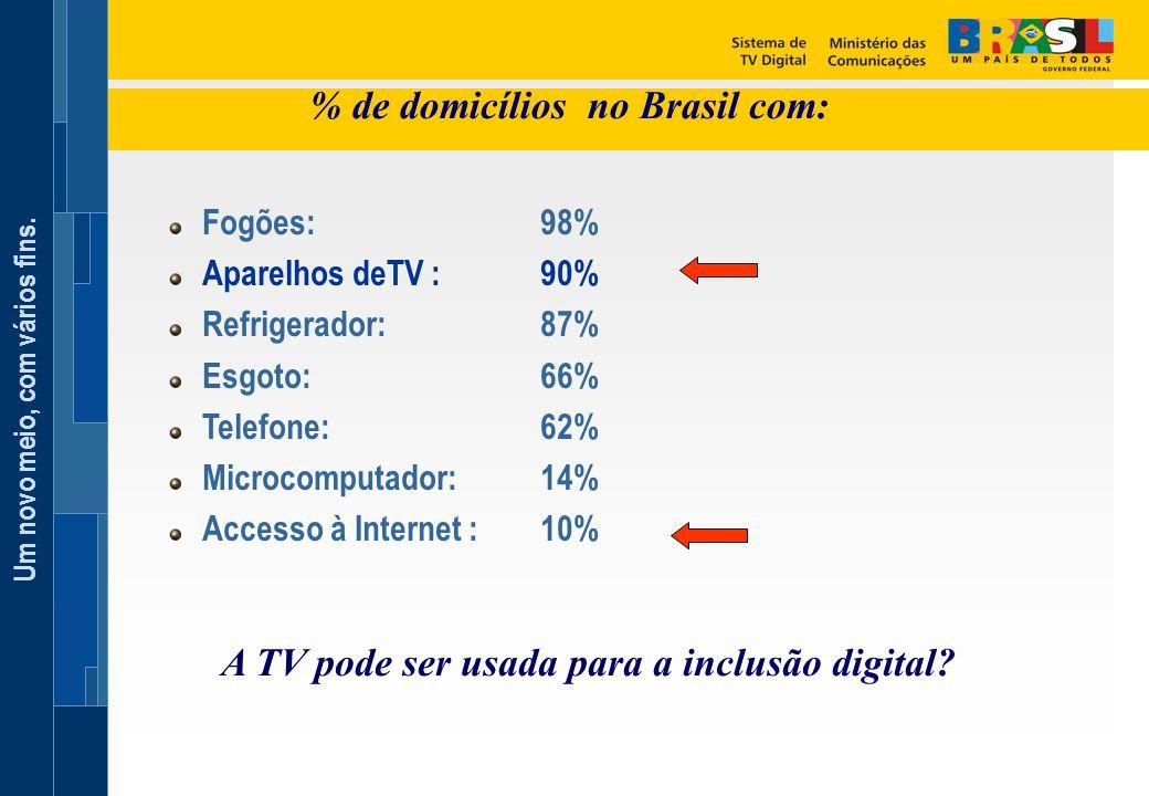 % de domicílios no Brasil com: