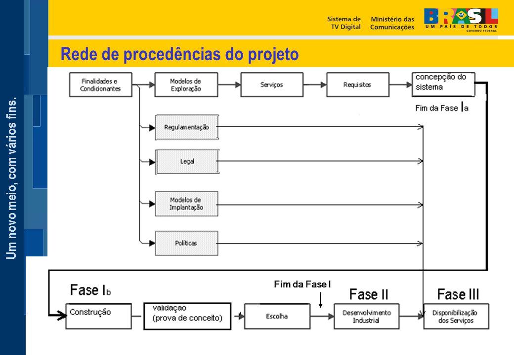Rede de procedências do projeto