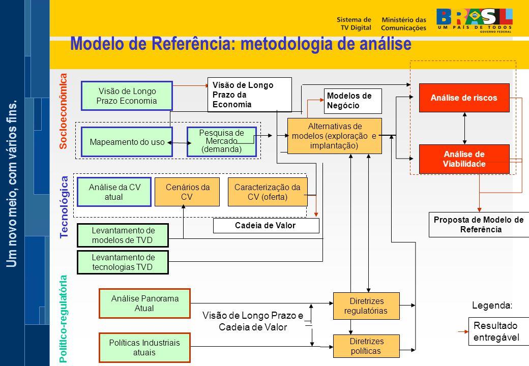 Modelo de Referência: metodologia de análise