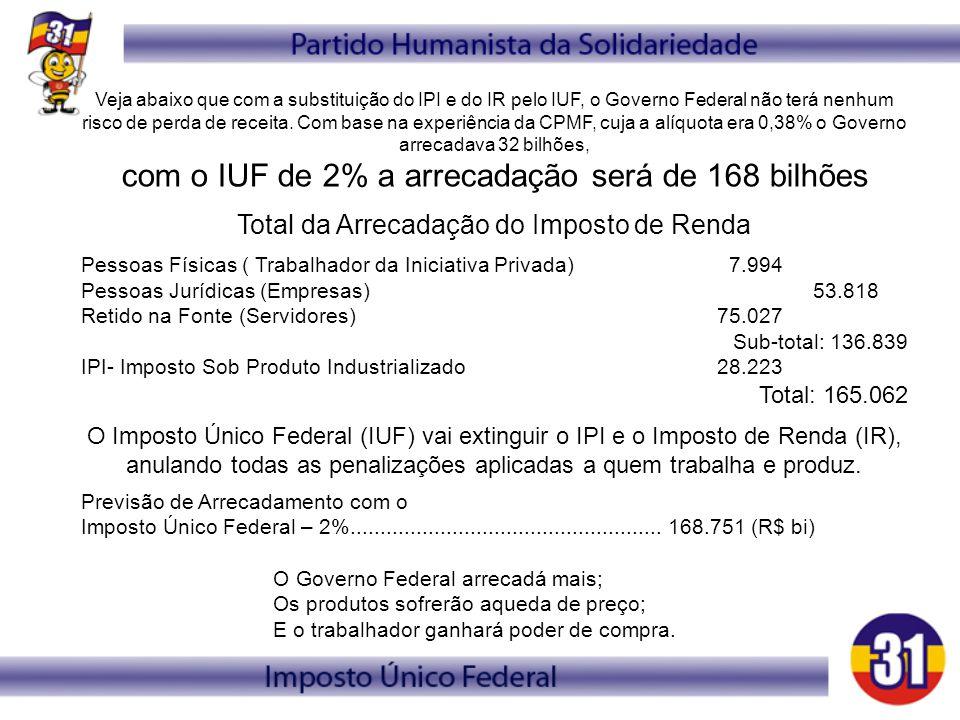 com o IUF de 2% a arrecadação será de 168 bilhões