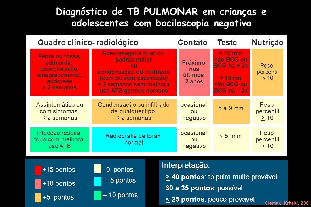 Diagnóstico de TB PULMONAR em crianças e adolescentes com baciloscopia negativa