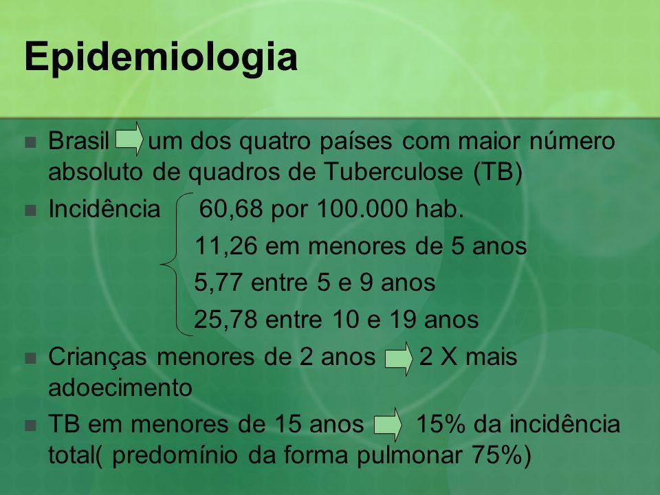 Epidemiologia Brasil um dos quatro países com maior número absoluto de quadros de Tuberculose (TB)