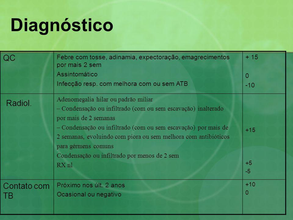 Diagnóstico Radiol. QC Contato com TB