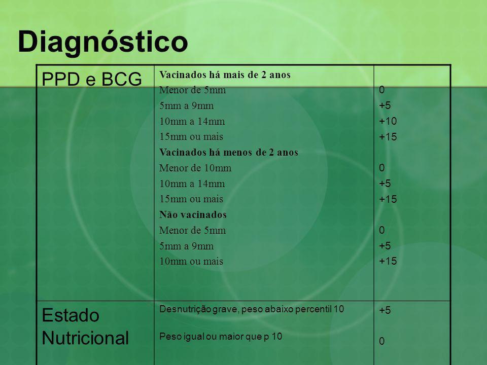 Diagnóstico PPD e BCG Estado Nutricional Vacinados há mais de 2 anos