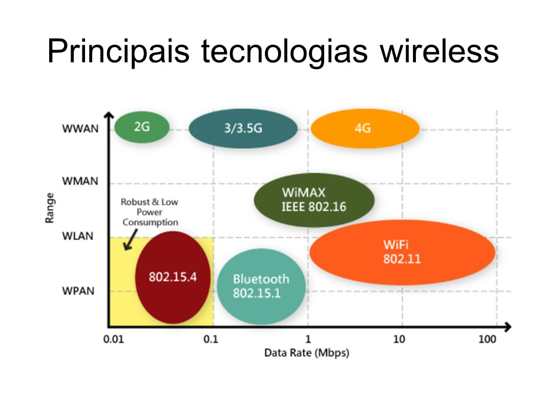 Principais tecnologias wireless