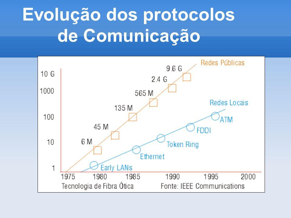 Evolução dos protocolos de Comunicação