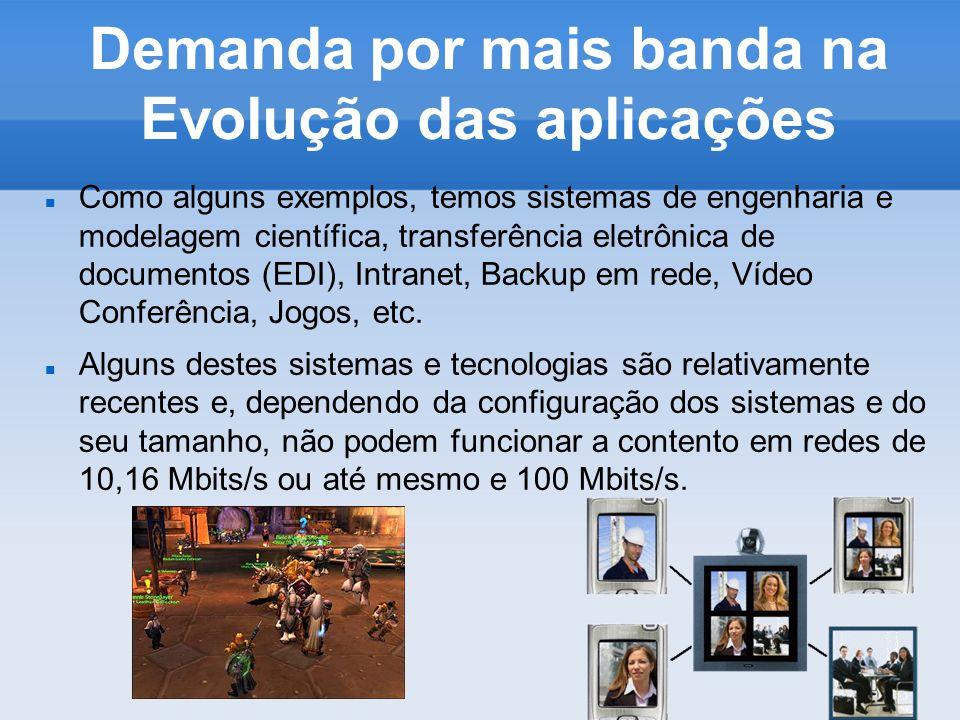 Demanda por mais banda na Evolução das aplicações