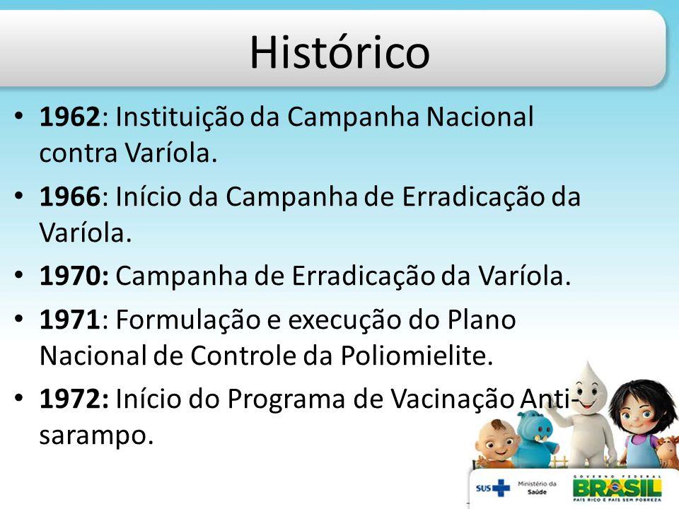 Histórico 1962: Instituição da Campanha Nacional contra Varíola.