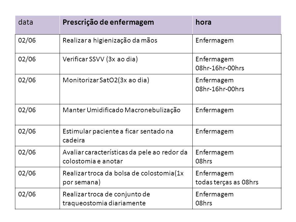 Prescrição de enfermagem hora