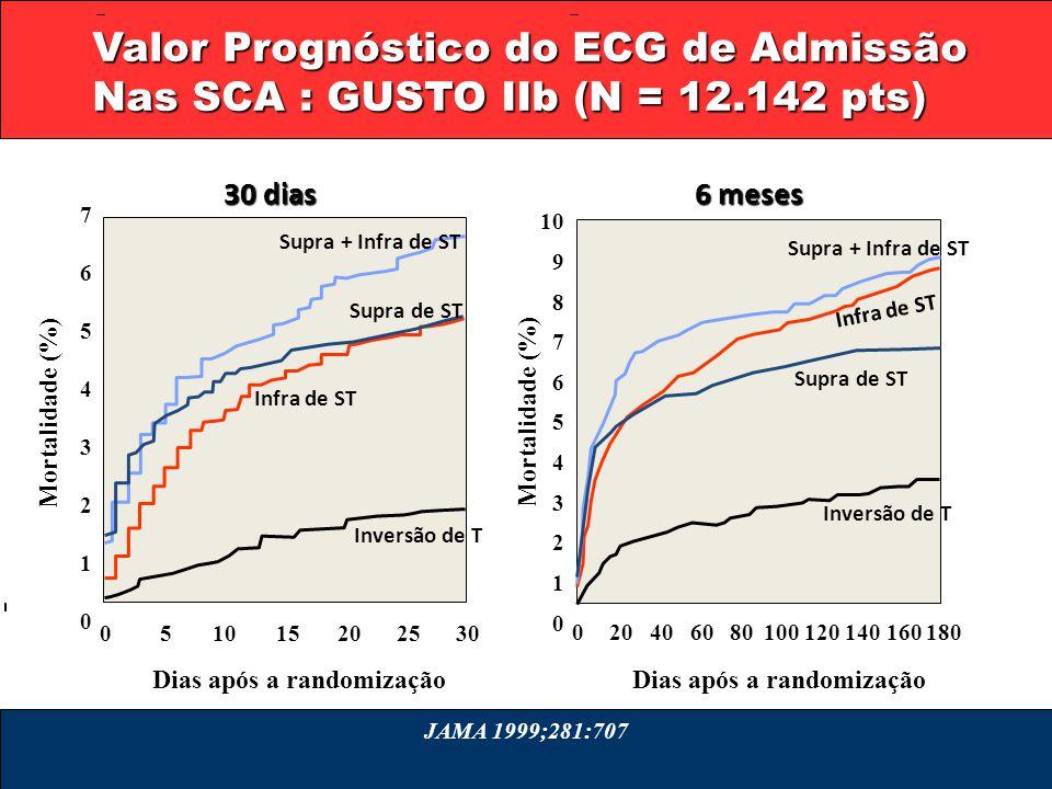 Valor Prognóstico do ECG de Admissão