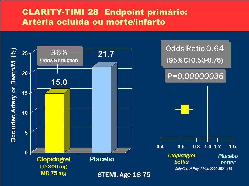 CLARITY-TIMI 28 Endpoint primário: Artéria ocluída ou morte/infarto