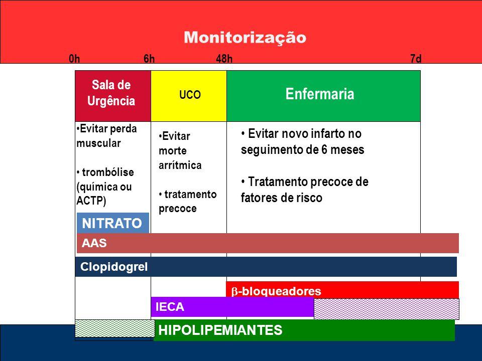 Monitorização Enfermaria Sala de Urgência