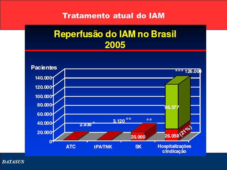 Tratamento atual do IAM