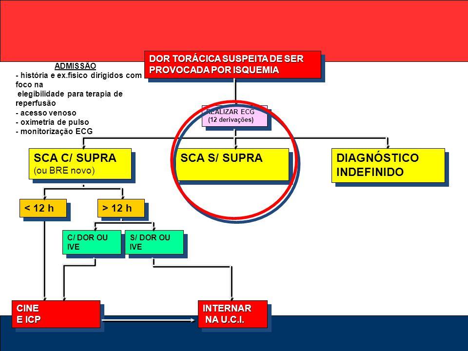 SCA C/ SUPRA (ou BRE novo) SCA S/ SUPRA DIAGNÓSTICO INDEFINIDO