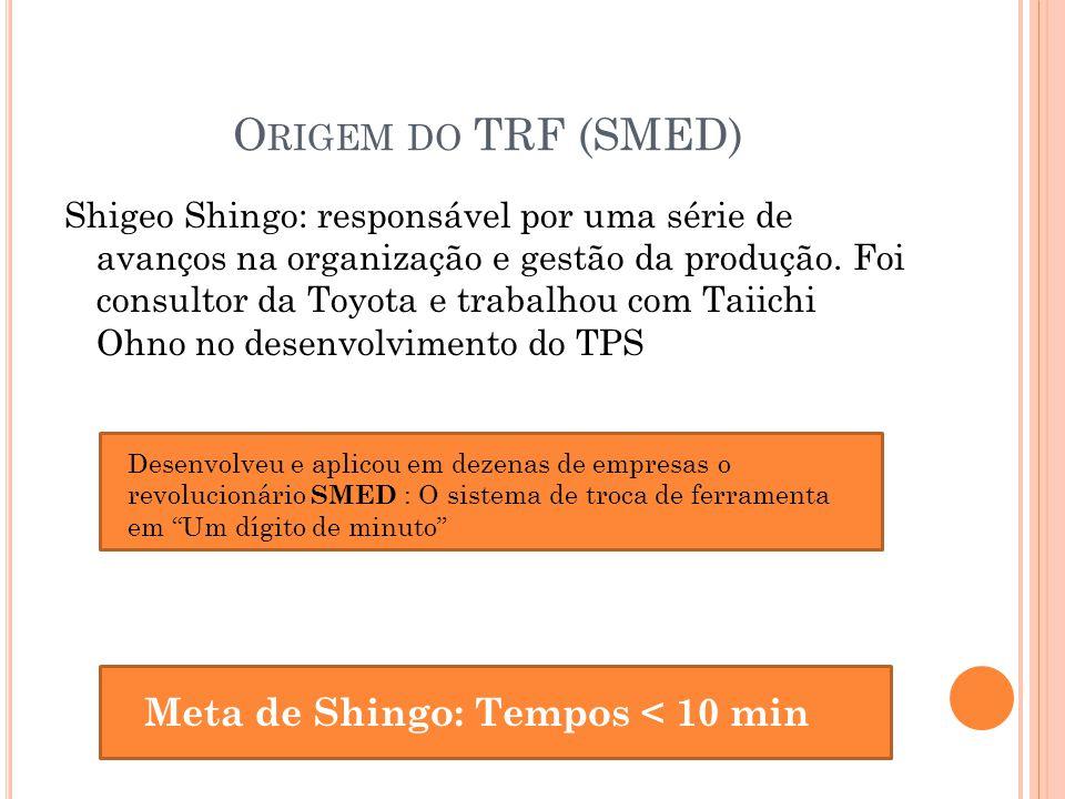 Origem do TRF (SMED) Meta de Shingo: Tempos < 10 min