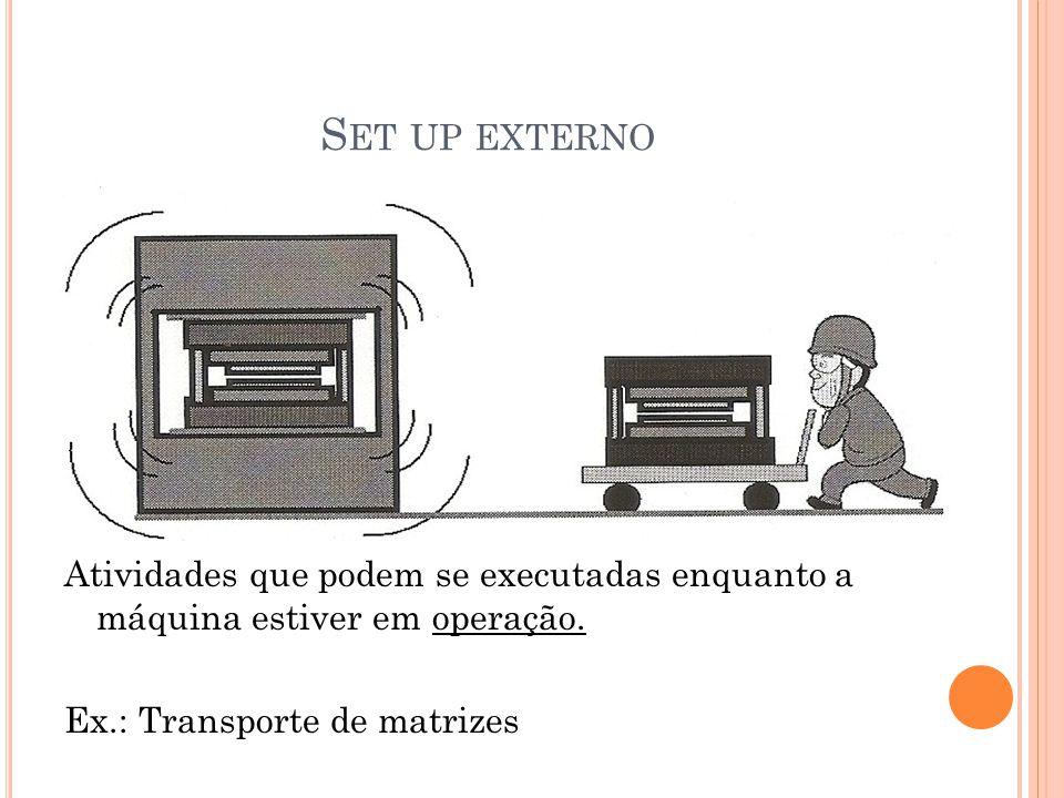 Set up externo Atividades que podem se executadas enquanto a máquina estiver em operação.