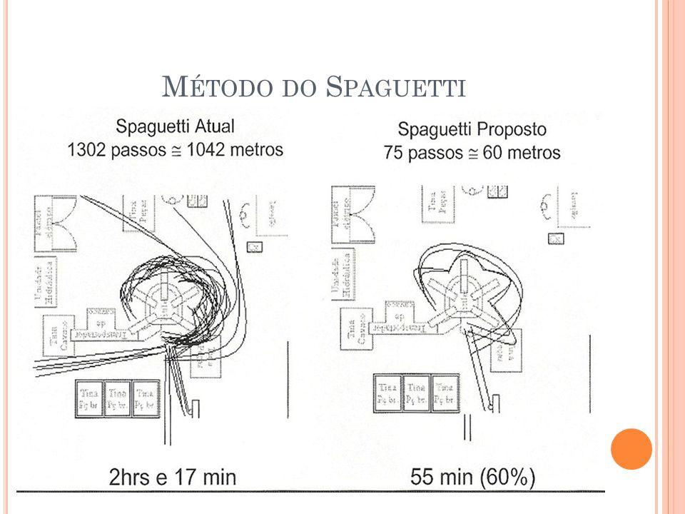Método do Spaguetti