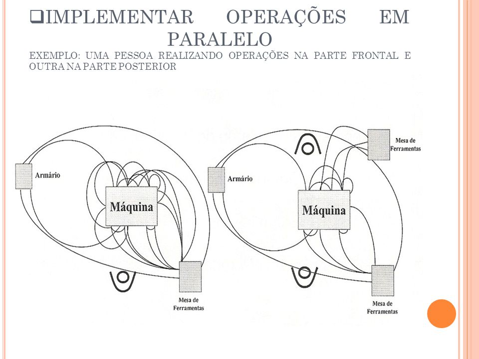IMPLEMENTAR OPERAÇÕES EM PARALELO EXEMPLO: UMA PESSOA REALIZANDO OPERAÇÕES NA PARTE FRONTAL E OUTRA NA PARTE POSTERIOR