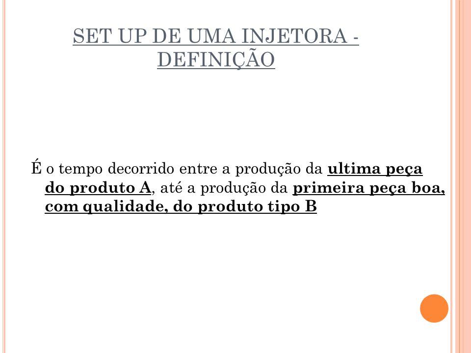 SET UP DE UMA INJETORA - DEFINIÇÃO