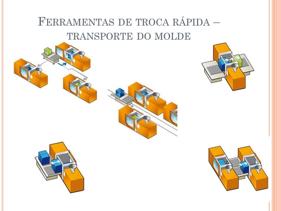 Ferramentas de troca rápida – transporte do molde