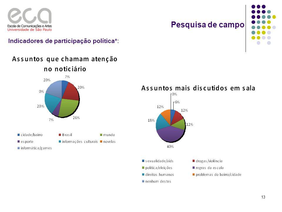 Pesquisa de campo Indicadores de participação política*: