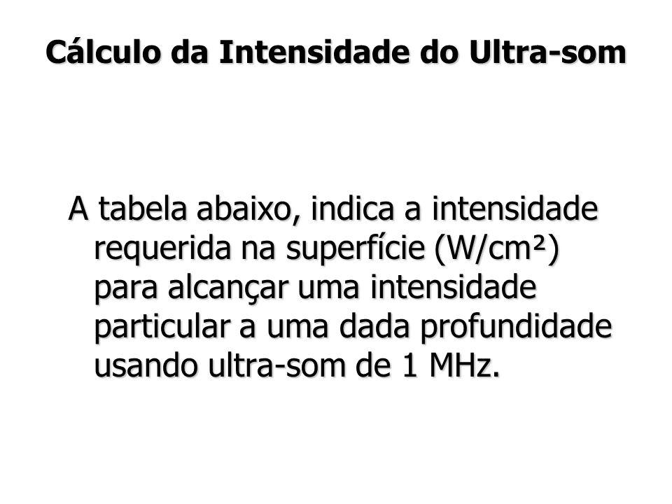 Cálculo da Intensidade do Ultra-som
