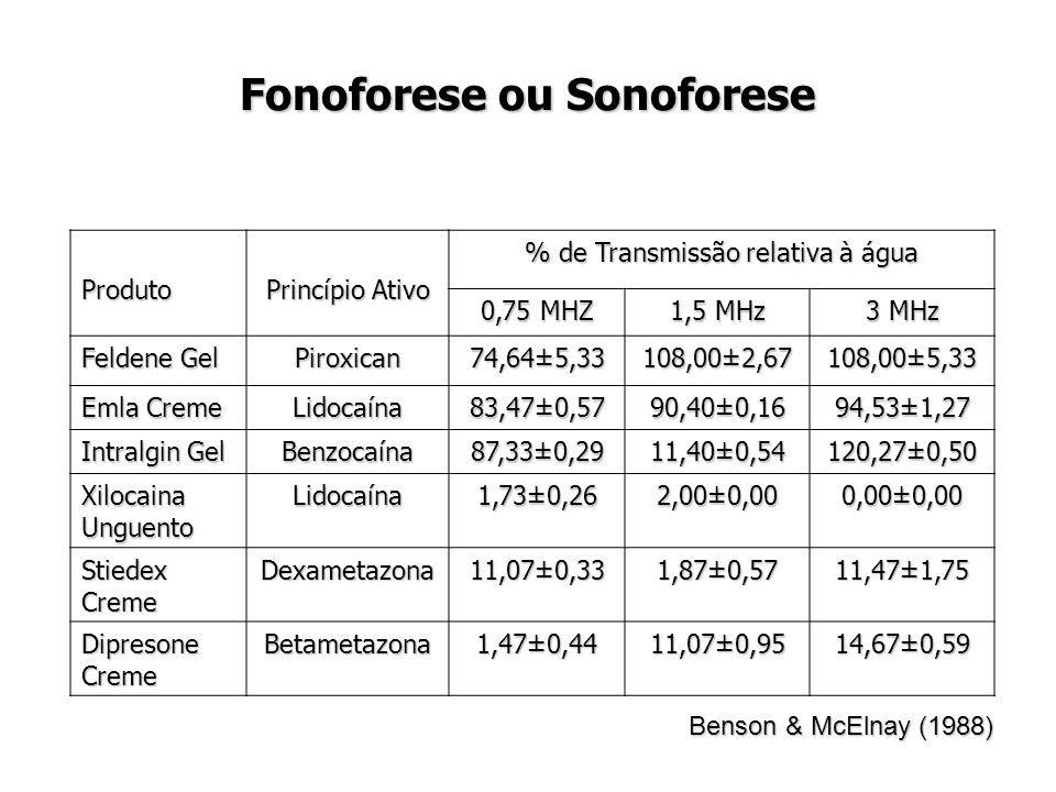 Fonoforese ou Sonoforese