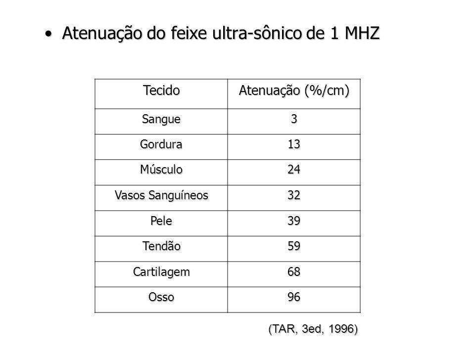 Atenuação do feixe ultra-sônico de 1 MHZ