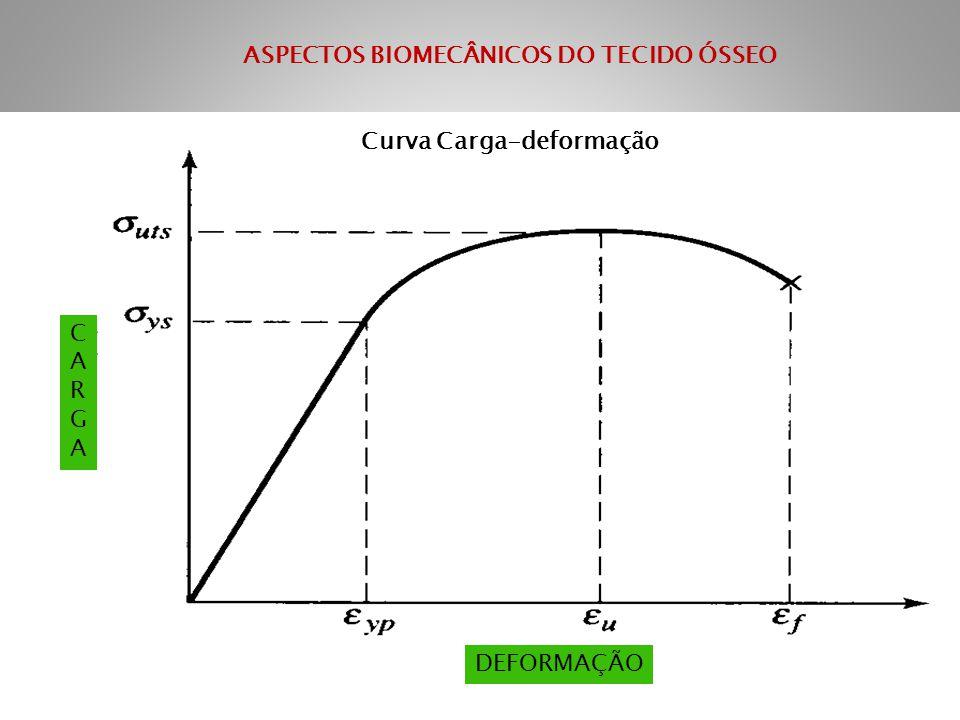 ASPECTOS BIOMECÂNICOS DO TECIDO ÓSSEO Curva Carga-deformação
